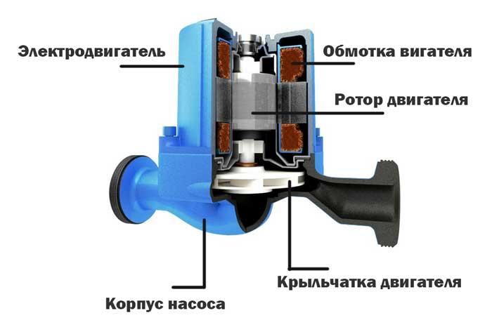 Как подобрать циркуляционный насос