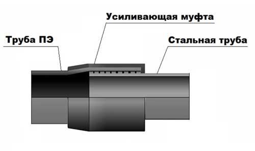 Переход полиэтилен сталь устройство