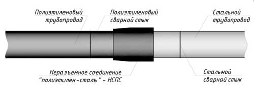 Переход между трубами