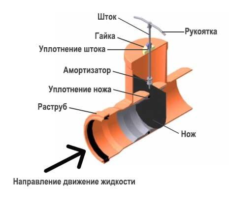 Конструкция шиберной задвижки ПВХ