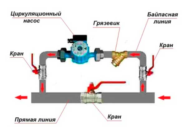 Как сделать циркуляционный насос